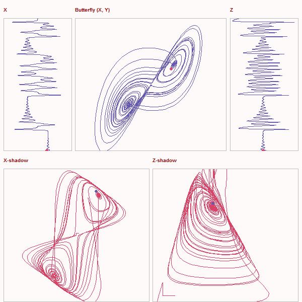 5-plots